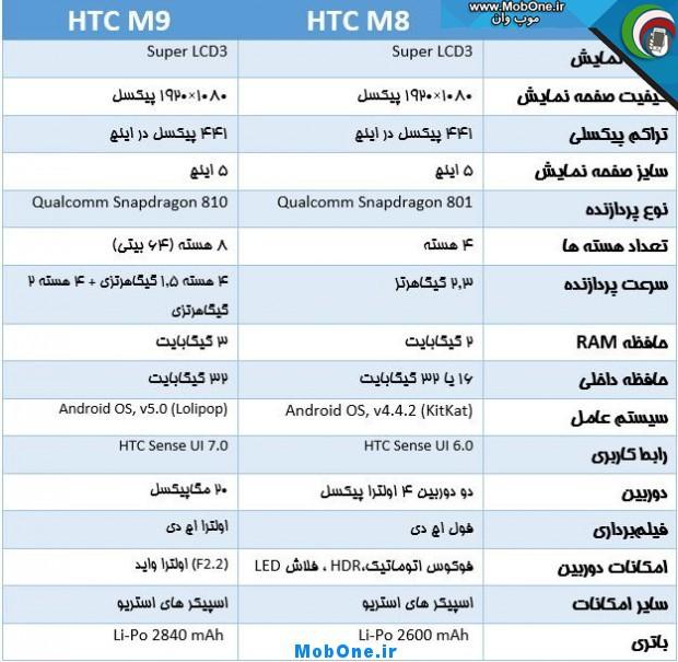 htc-one-m8-vs-htc-one-m9-1-620x605