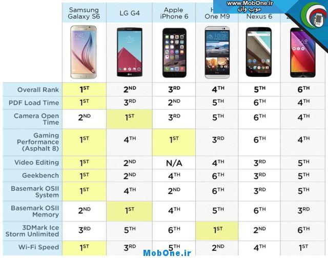 Fastest-Phones